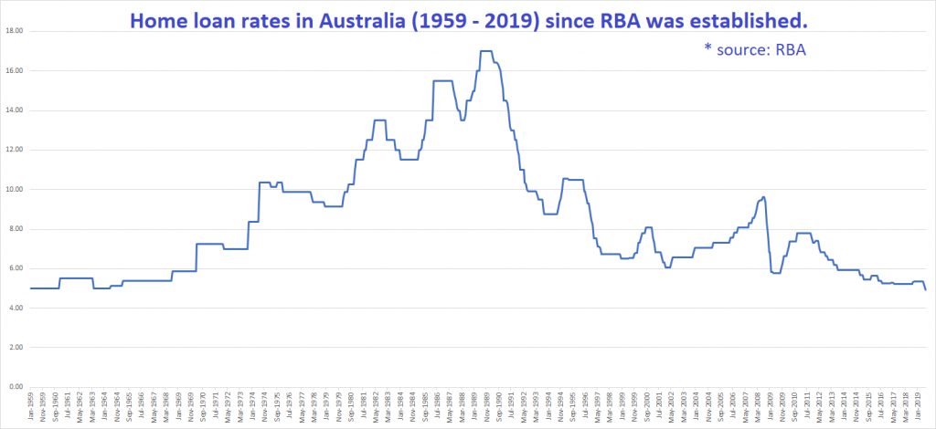 historical-home-loan-rates